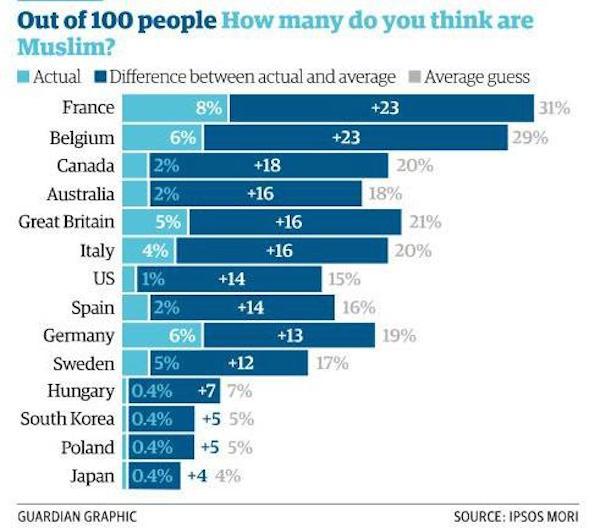 sondage nombre de musulman