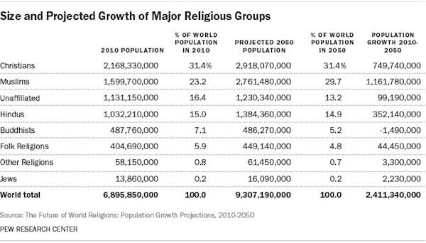 religion monde