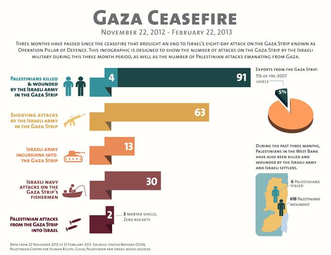 calme en palestine infographie